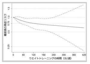 ウエイトトレーニングの時間と糖尿病発症リスクの図