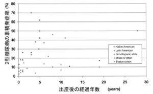 妊娠糖尿病患者の出産後の累積発症率