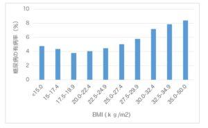 日本人のBMI別の2型糖尿病有病率