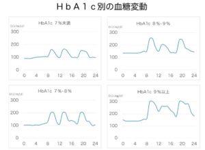 日本人糖尿病患者のHbA1c別のHbA1c日内変動(改変1)