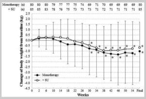 日本人2型糖尿病患者にメトグルコを投与したときの体重推移