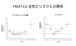 HbA1cと全死亡リスク