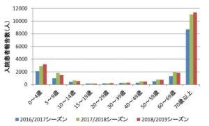 インフルエンザの入院患者数