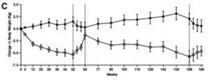 エクセナチド・グラルギン投与中止した時の体重推移