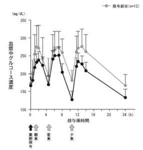 カナグリフロジン100mg投与後の血糖日内変動