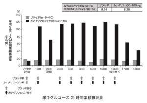 カナグル100mgの尿中グルコース24時間累積排泄量の図