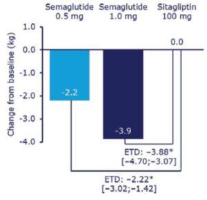 セマグルチド・シタグリプチン投与後の体重変化