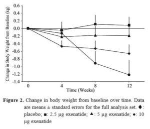 バイエッタ投与量別の体重変化