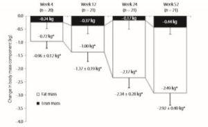 ルセフィ―投与による脂肪量・除脂肪体重の変化