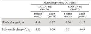 男女別のデュラグルチド・リラグルチドの体重減少効果の図