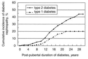 糖尿病性腎症の累積発症率