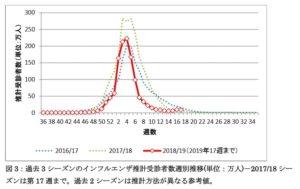 過去3シーズンのインフルエンザ推定受診者数別の推移のグラフ