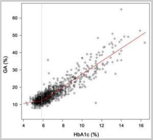 グリコアルブミンとHbA1cのプロット
