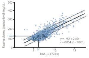 HbA1cとFBGの関係の図