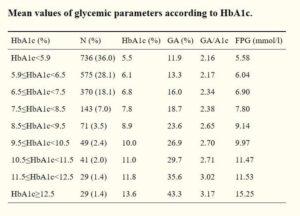 HbA1c別のグリコアルブミンの値