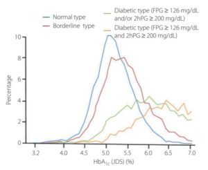 A1c 正常 値 ヘモグロビン