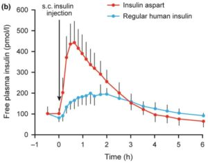 インスリンアスパルト(ノボラピッド)、速効型インスリンを皮下注した場合のインスリン血中濃度の推移