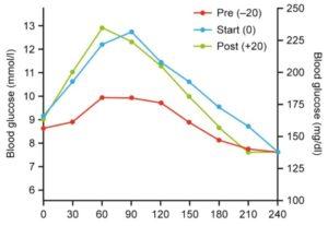 グルリジン食前、食直前、食後投与時の食後血糖推移