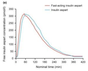 ノボラピッドとフィアスプのインスリンアスパルト濃度の違い