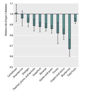 フルーツによる糖尿病の発症リスクの低減効果