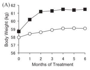 日本人の女性の2型糖尿病にピオグリタゾンを投与した場合の体重推移