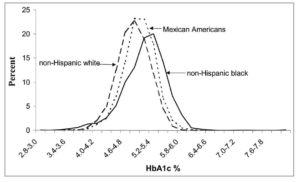 米国の小児・若年成人のHbA1c分布