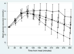 食事摂取後の蛋白含有量・脂質含有量の違いによる血糖推移