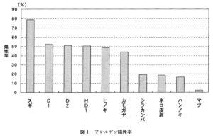 スギ花粉症と自己診断していた人の各種のアレルゲン陽性率の図