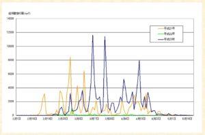 愛知県の花粉の飛散状況の図