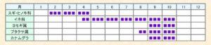 植物の花粉の飛散時期の表