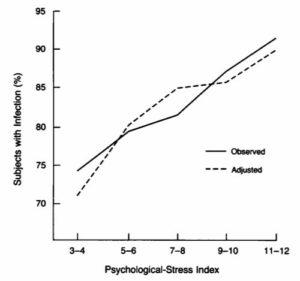 生理的ストレス毎のウイルス点鼻後の感染状況