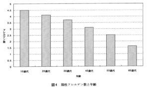 年齢層別の陽性アレルゲンの数