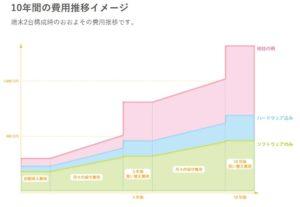 三栄メディシス社-Dr.simpty-の導入費用とランニングコストの図